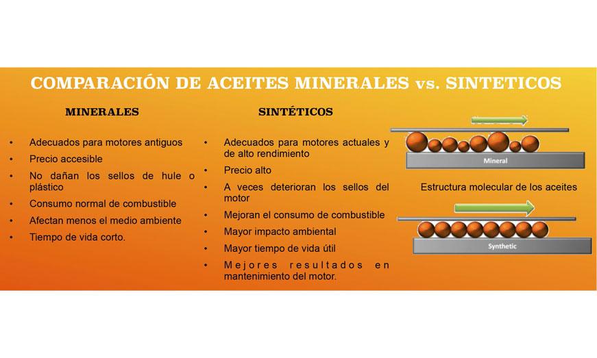 Comparación de aceites minerales vs sintéticos