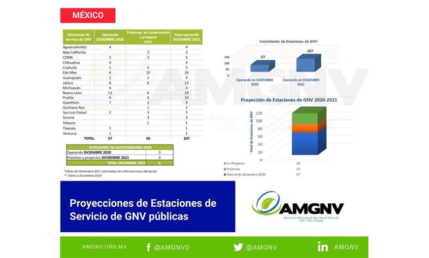 Estaciones de GNV crecerán casi 100% en 2021