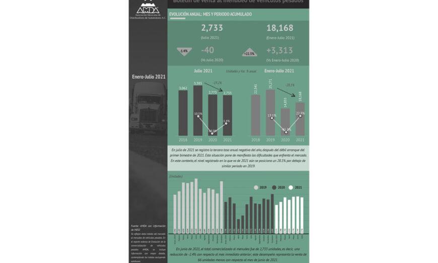 Avanza la industria de vehículos comerciales pesados