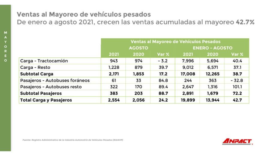 AMDA y ANPACT reportan progresos en la comercialización de vehículos pesados